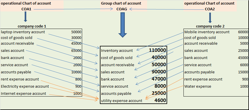 how to help you assign staff document of files inside sap