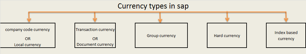 Everything about currency & exchange rate in sap? [EXPLAIN] - TECH