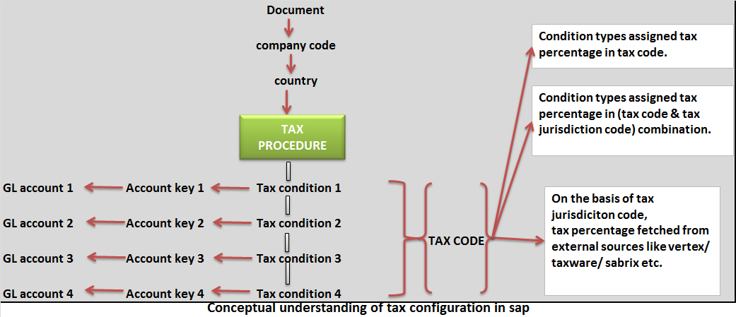 Stage 2) Clearly define Tax Choices