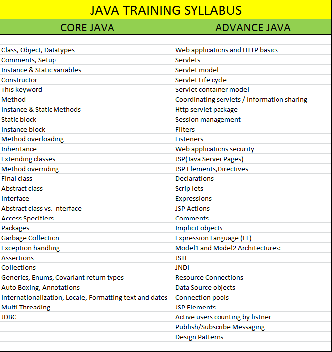 Java training syllabus: Java core & Java advance - TECH CONCEPT HUB