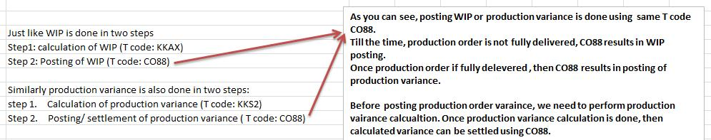 Understanding production order from finance point of view